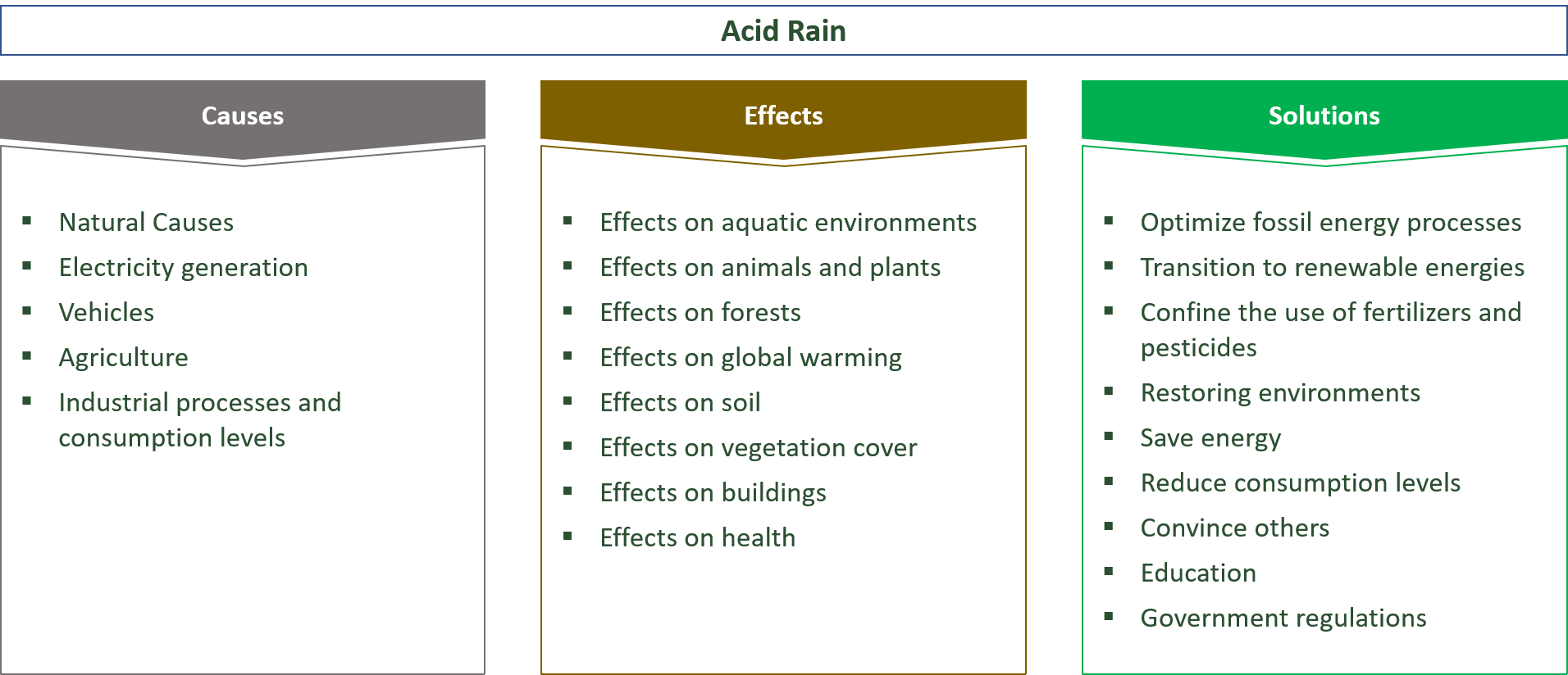 the causes, effects and solutions for acid rain