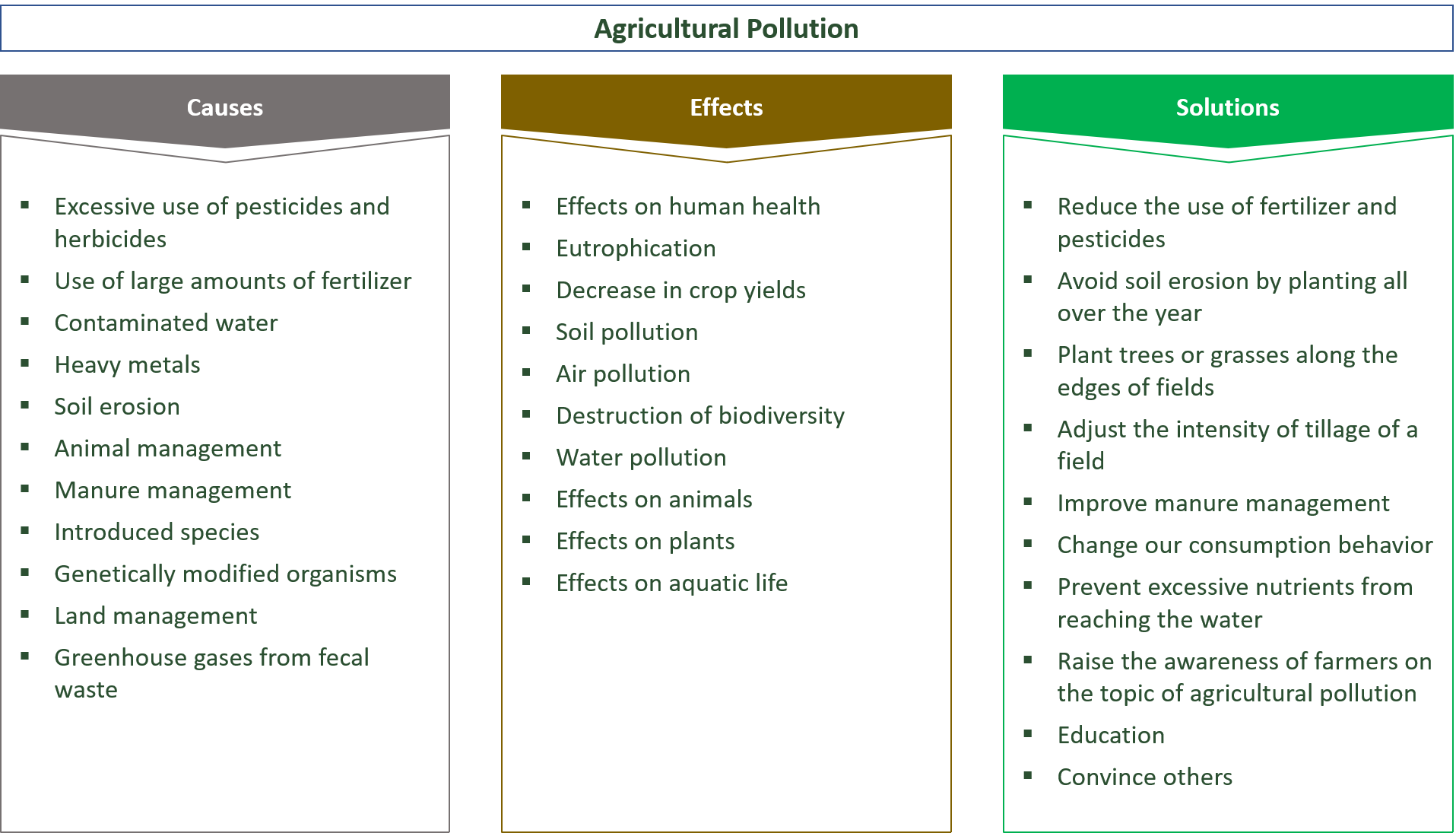 Causes, Effects and Solutions for Agricultural Pollution