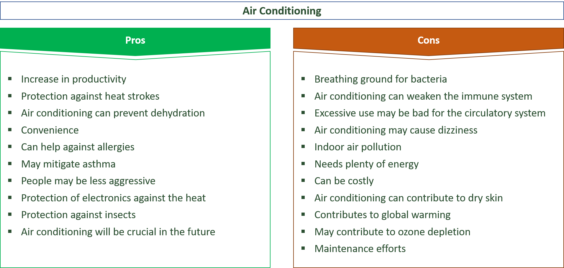advantages and problems of air conditioning