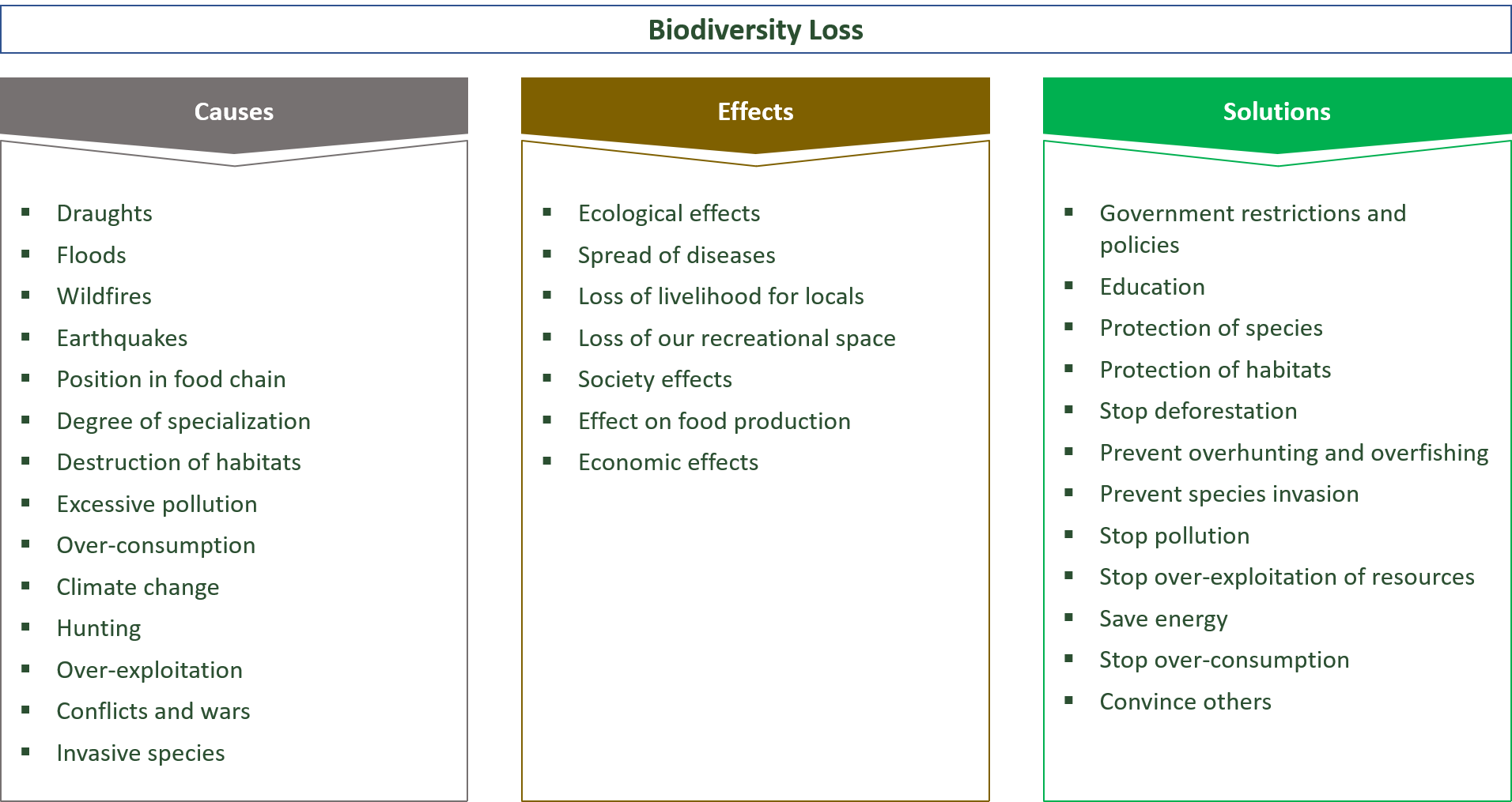 causes, effects and solutions for biodiversity loss