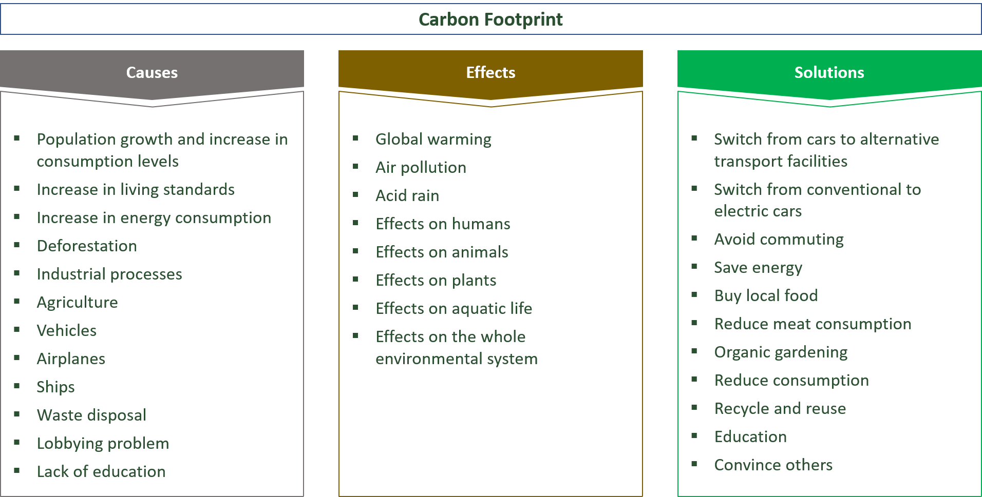 causes, effects and solutions for the carbon footprint