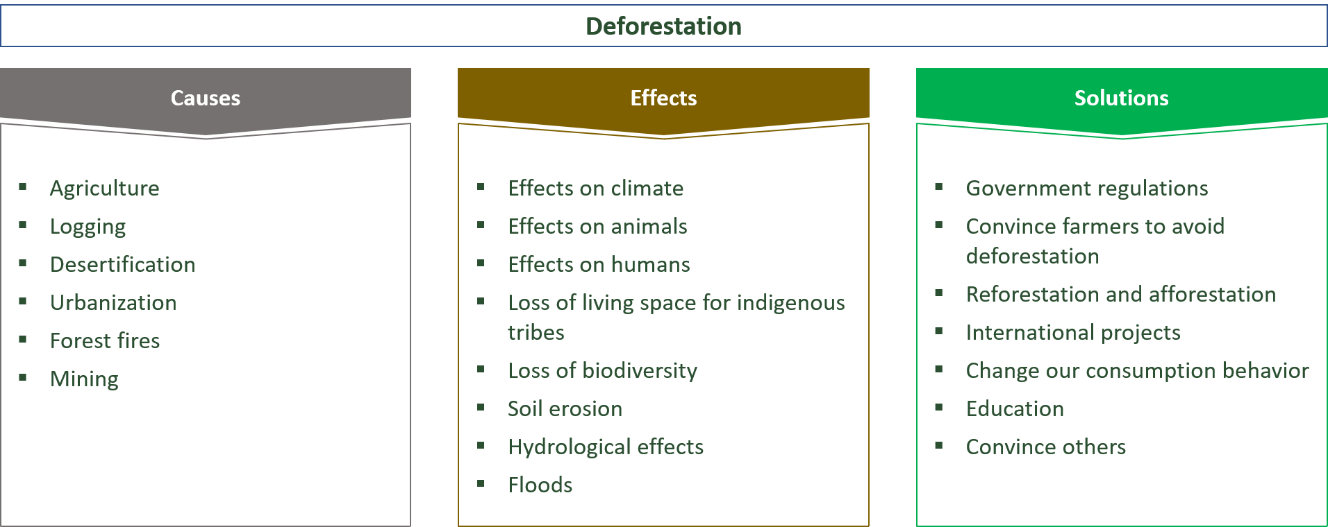causes, effects and solutions for deforestation