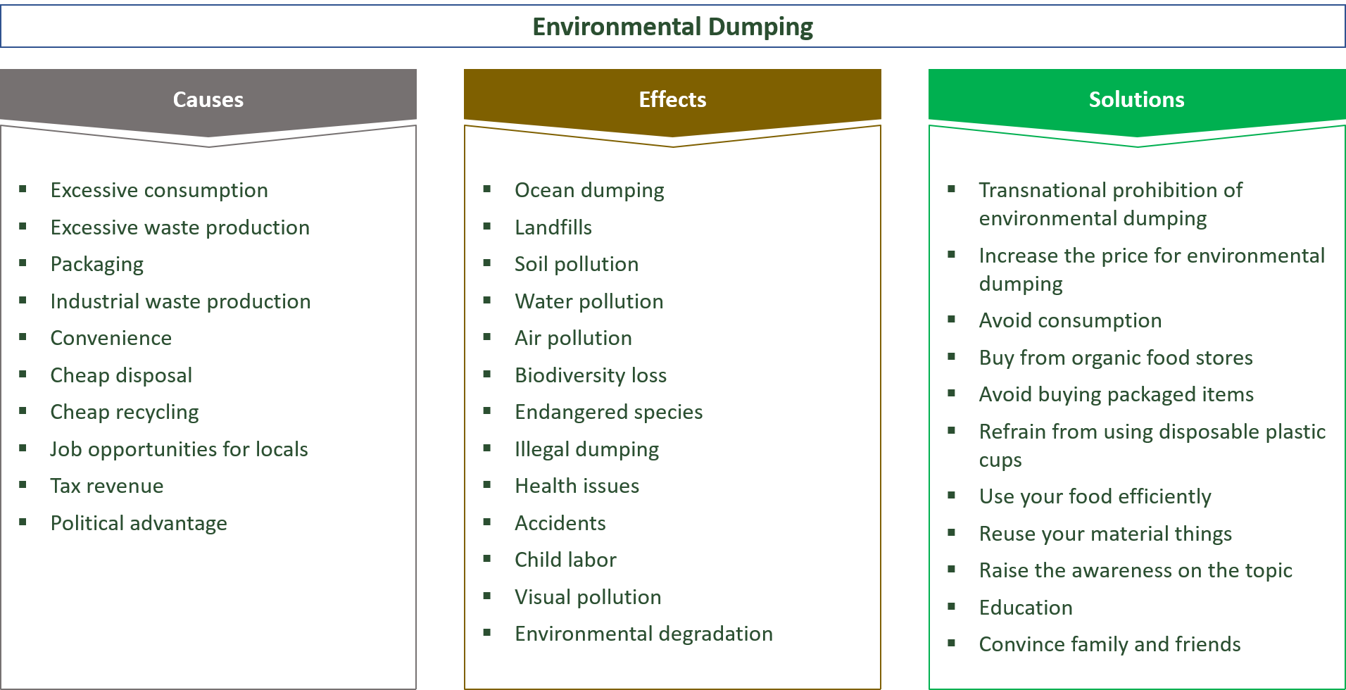extent, causes, effects, solutions for environmental dumping