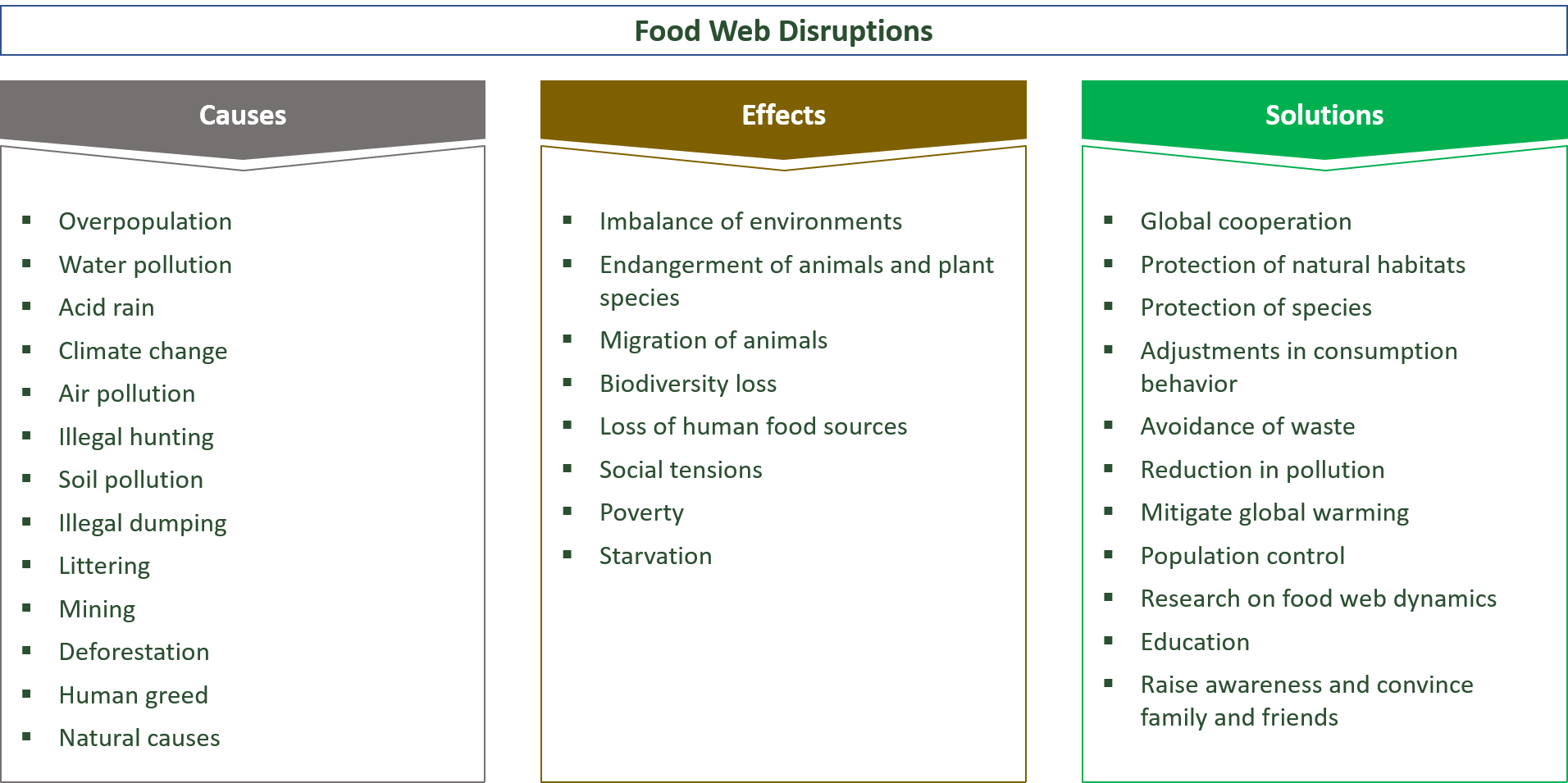 causes, effects, solutions for disruptions in the food web