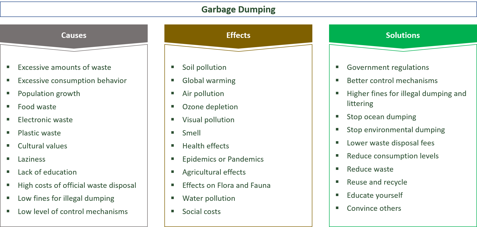 types, causes, effects, solutions for waste dumping