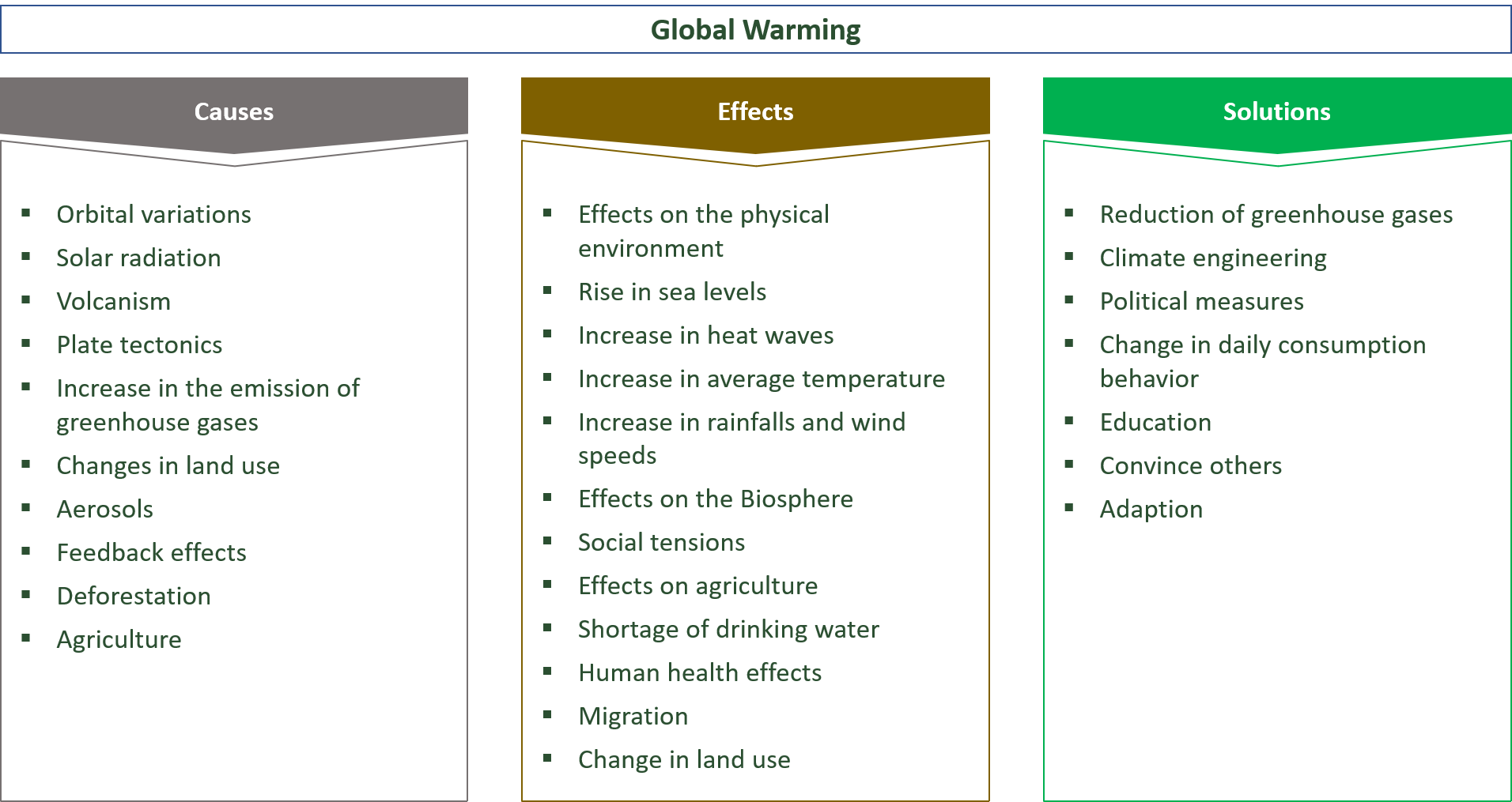 causes, effects and solutions for global warming