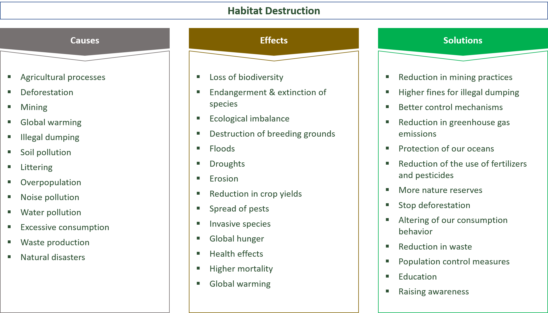 causes, effects and solutions regarding the destruction of habitats