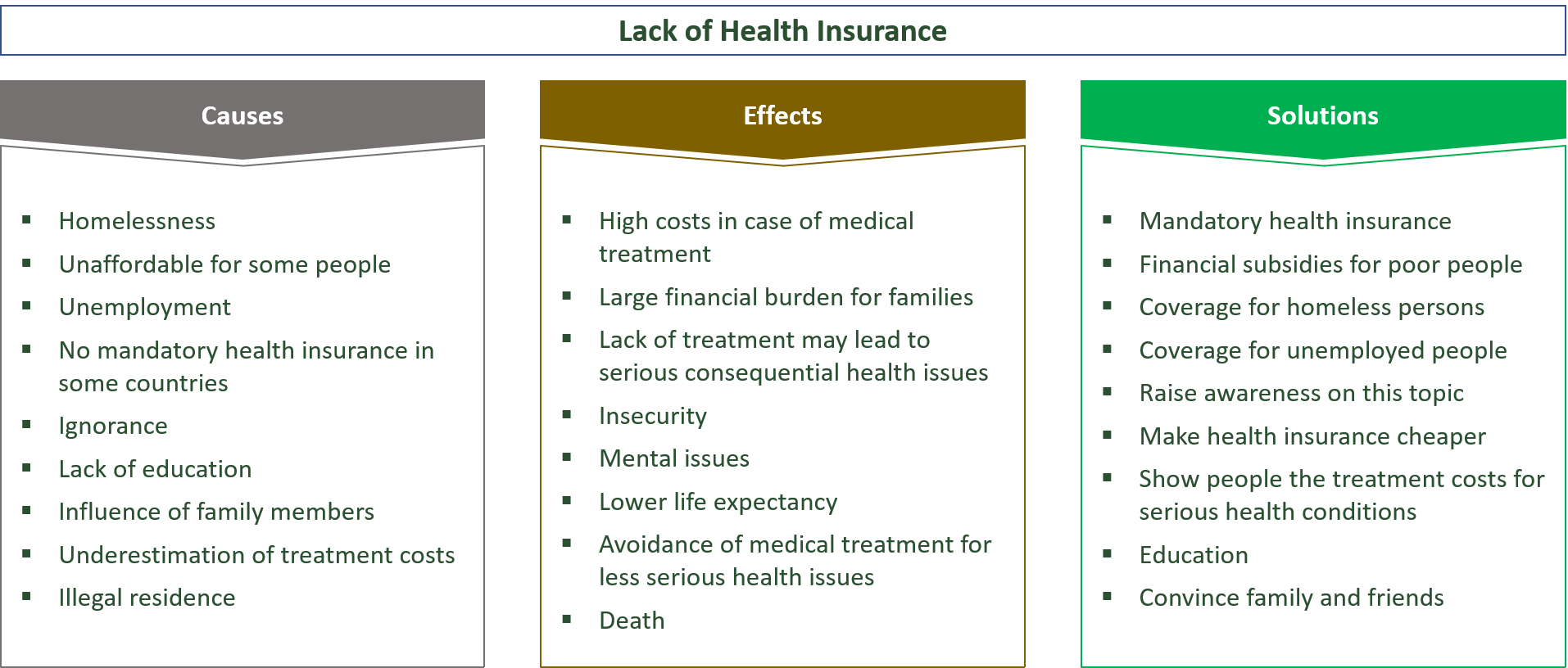 the causes, effects and solutions for a lack in health insurance