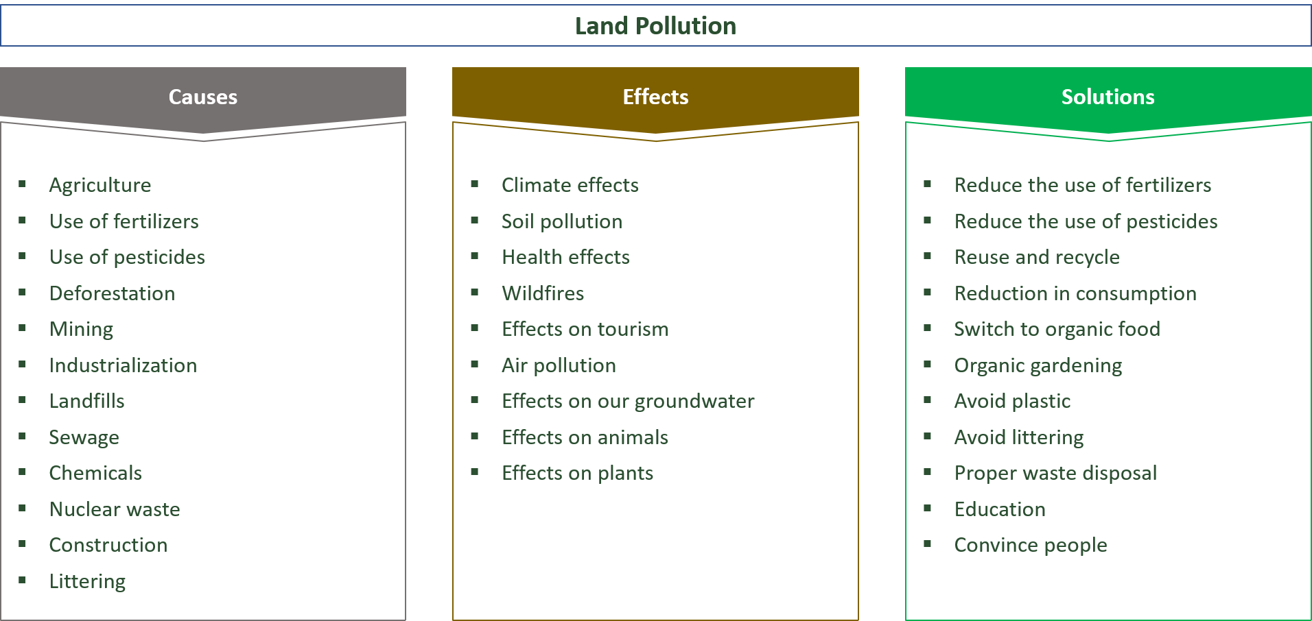 various causes, effects and solutions for land pollution