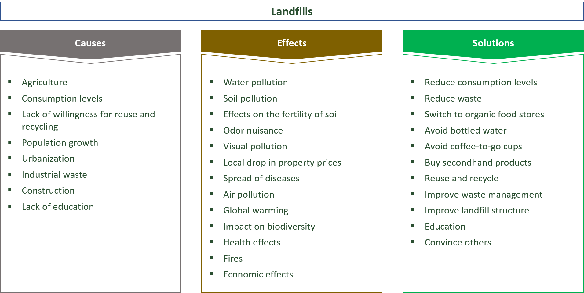 causes, effects and solutions for landfills