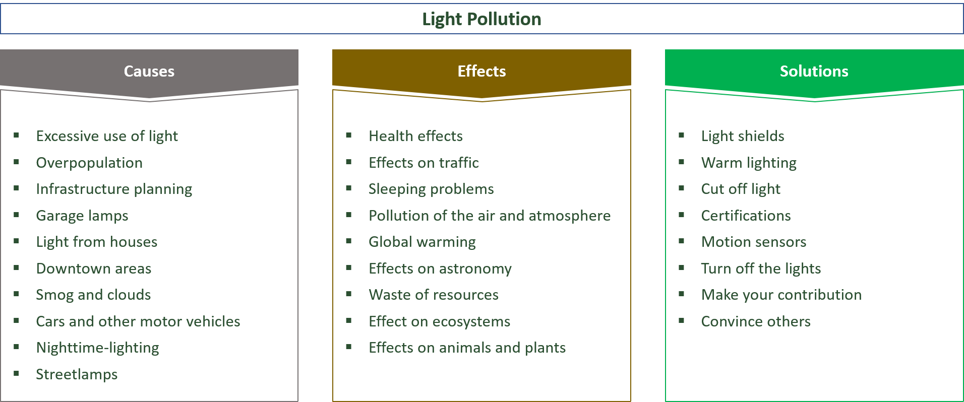 causes, effects and solutions for light pollution