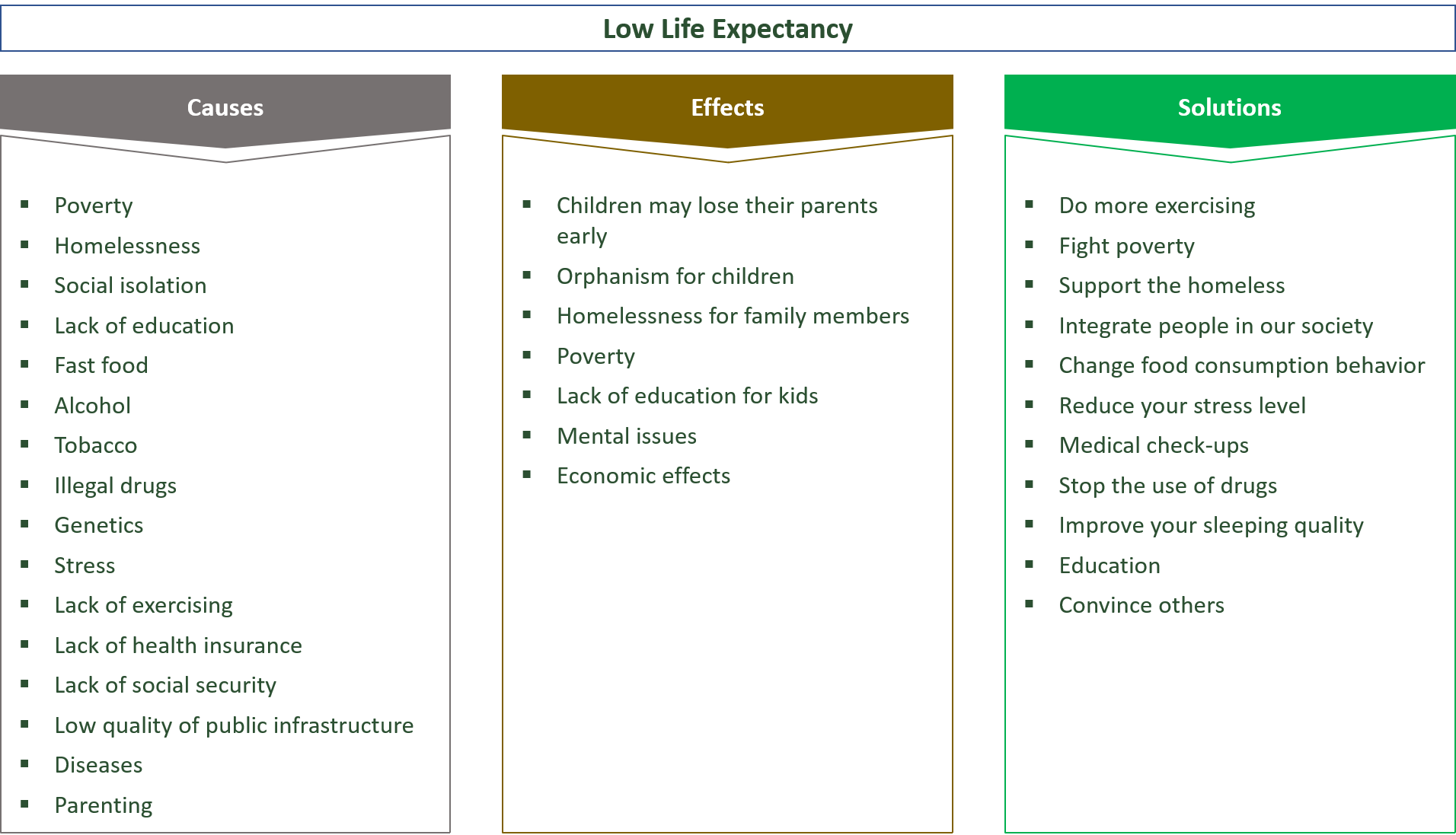 causes, effects and solutions for a low life expectancy