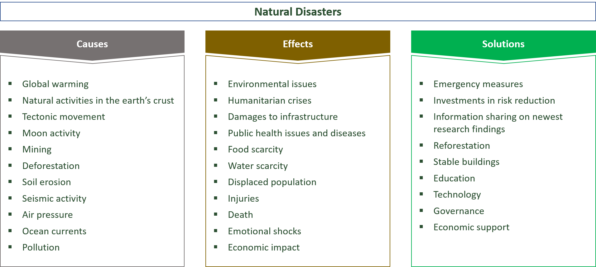 causes, effects and solutions for natural disasters