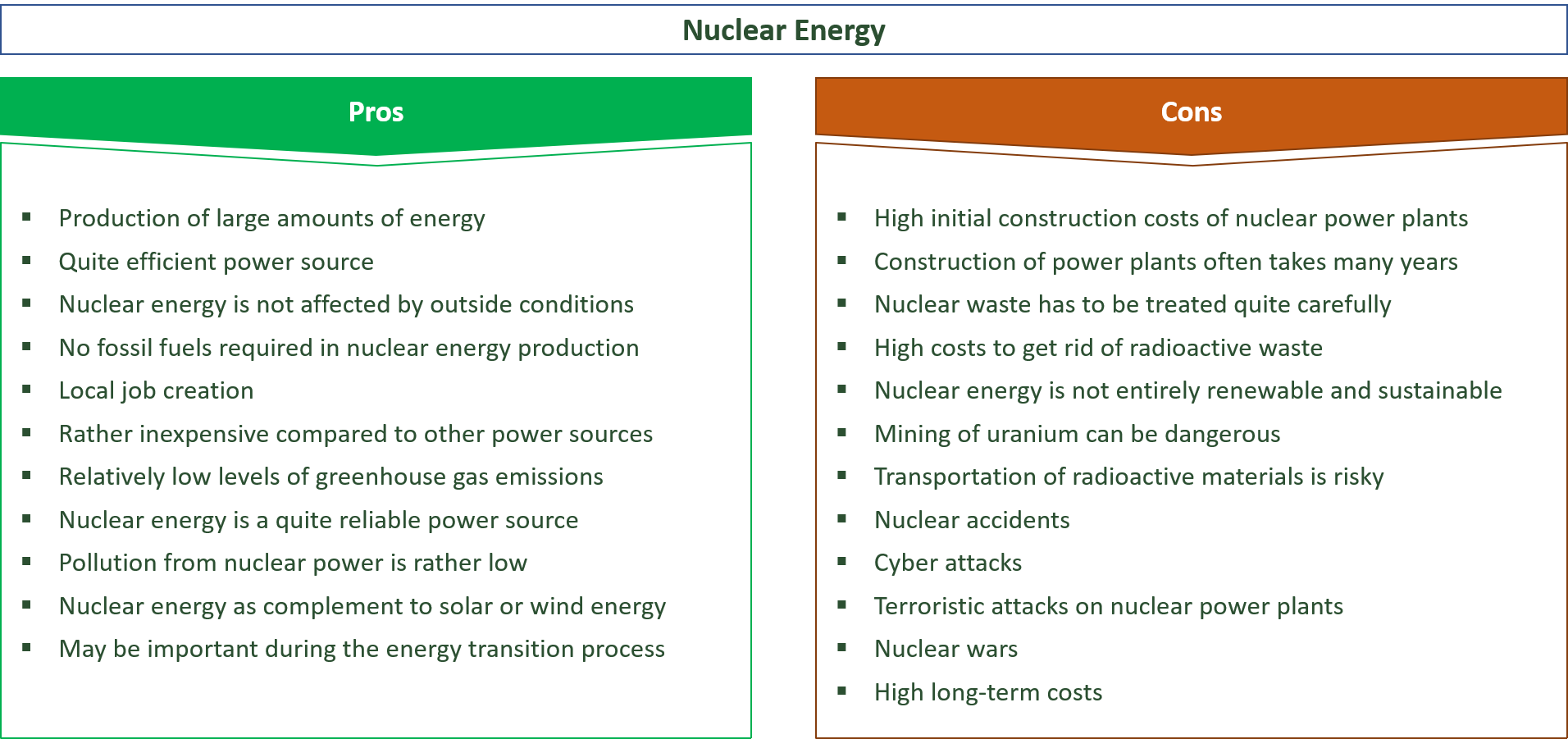 the advantages and downsides of nuclear energy