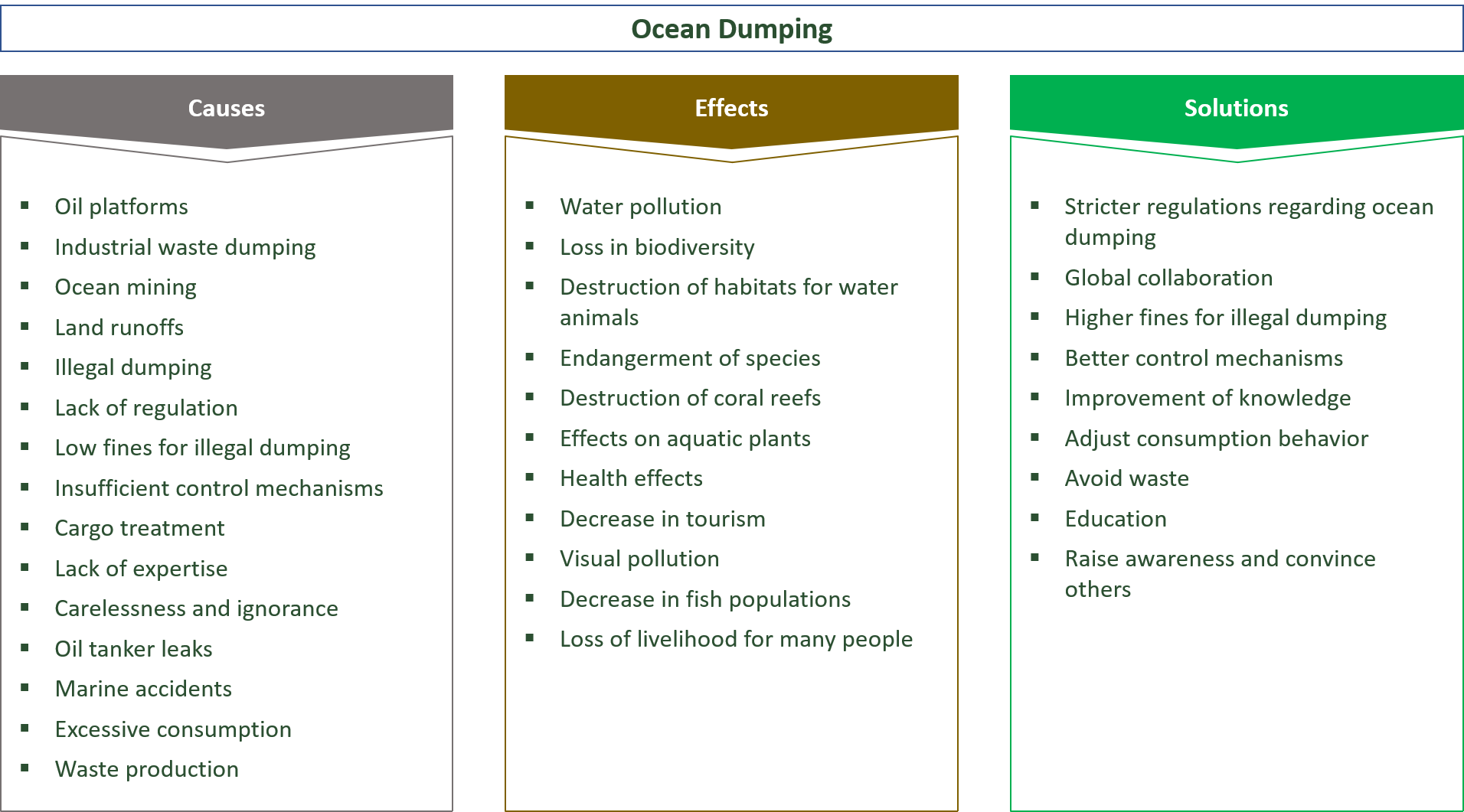 causes, effects and solutions for ocean dumping
