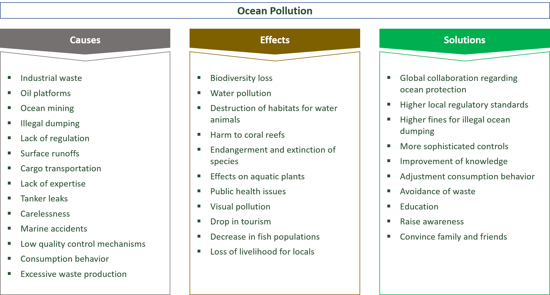 causes, effects & solutions regarding ocean pollution