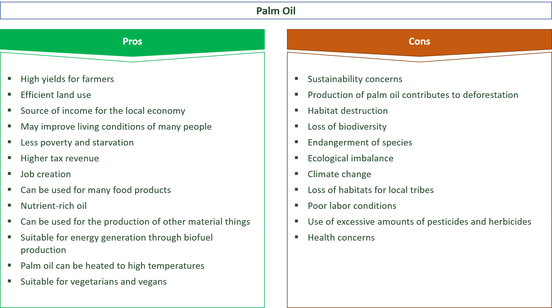 advantages and disadvantages of palm oil