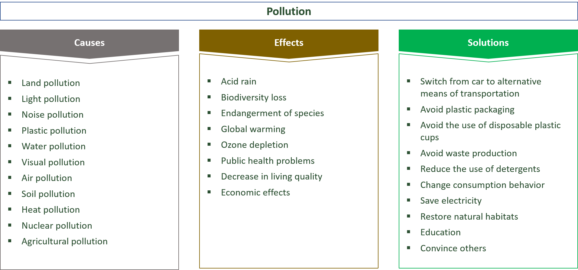 causes, effects & solutions to pollution
