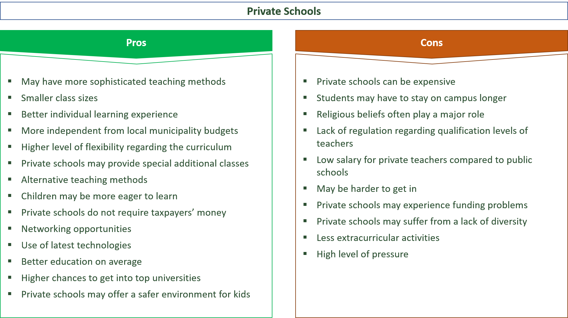 pros and cons of private schools compared to public schools