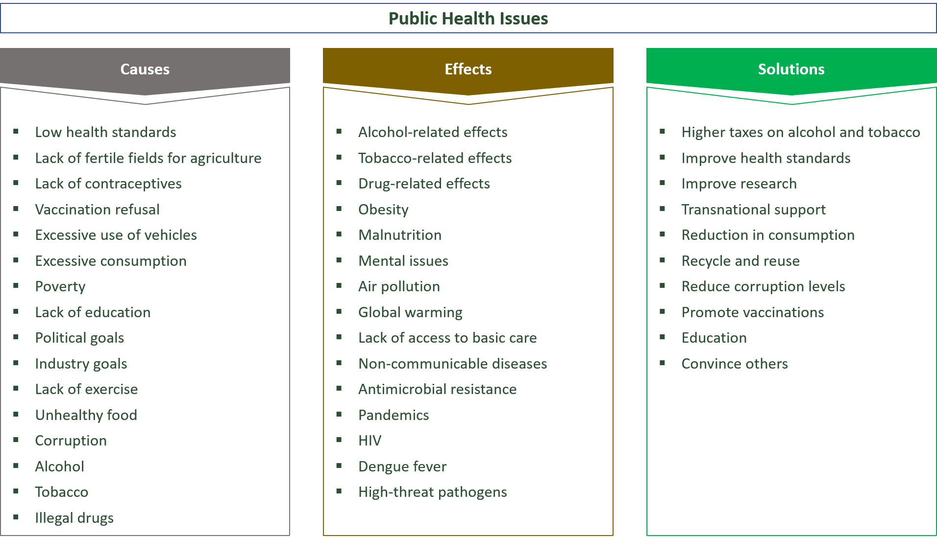 causes, effects and solutions for public health problems