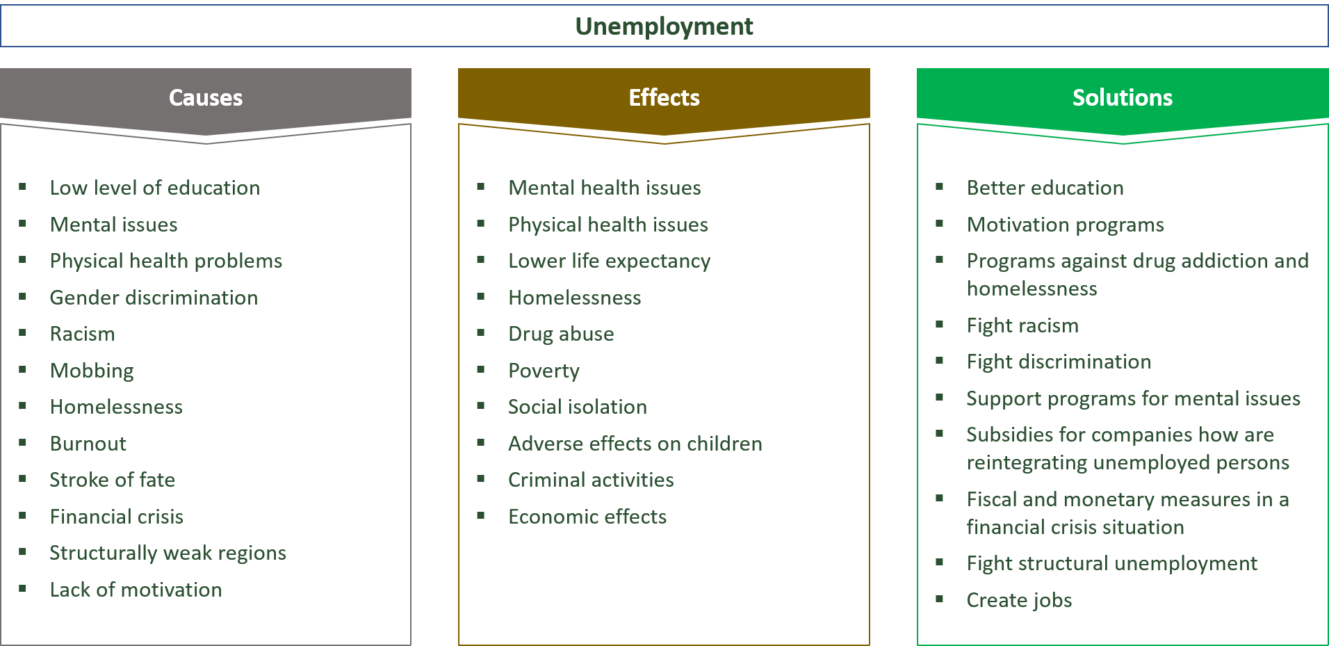 causes, effects and solutions regarding unemployment