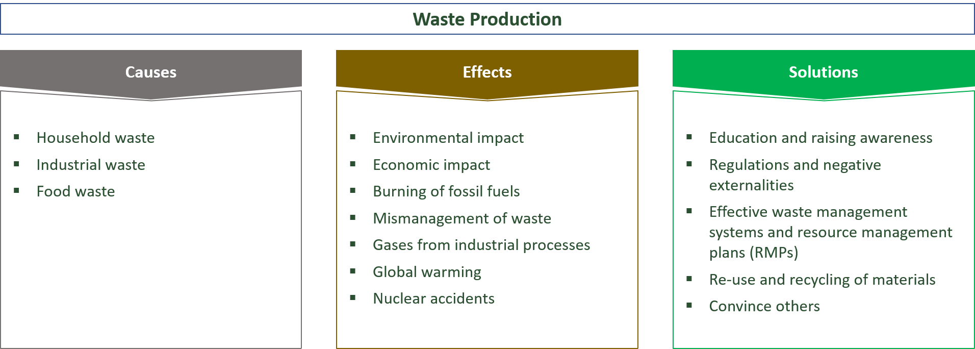causes, effects and solutions for waste