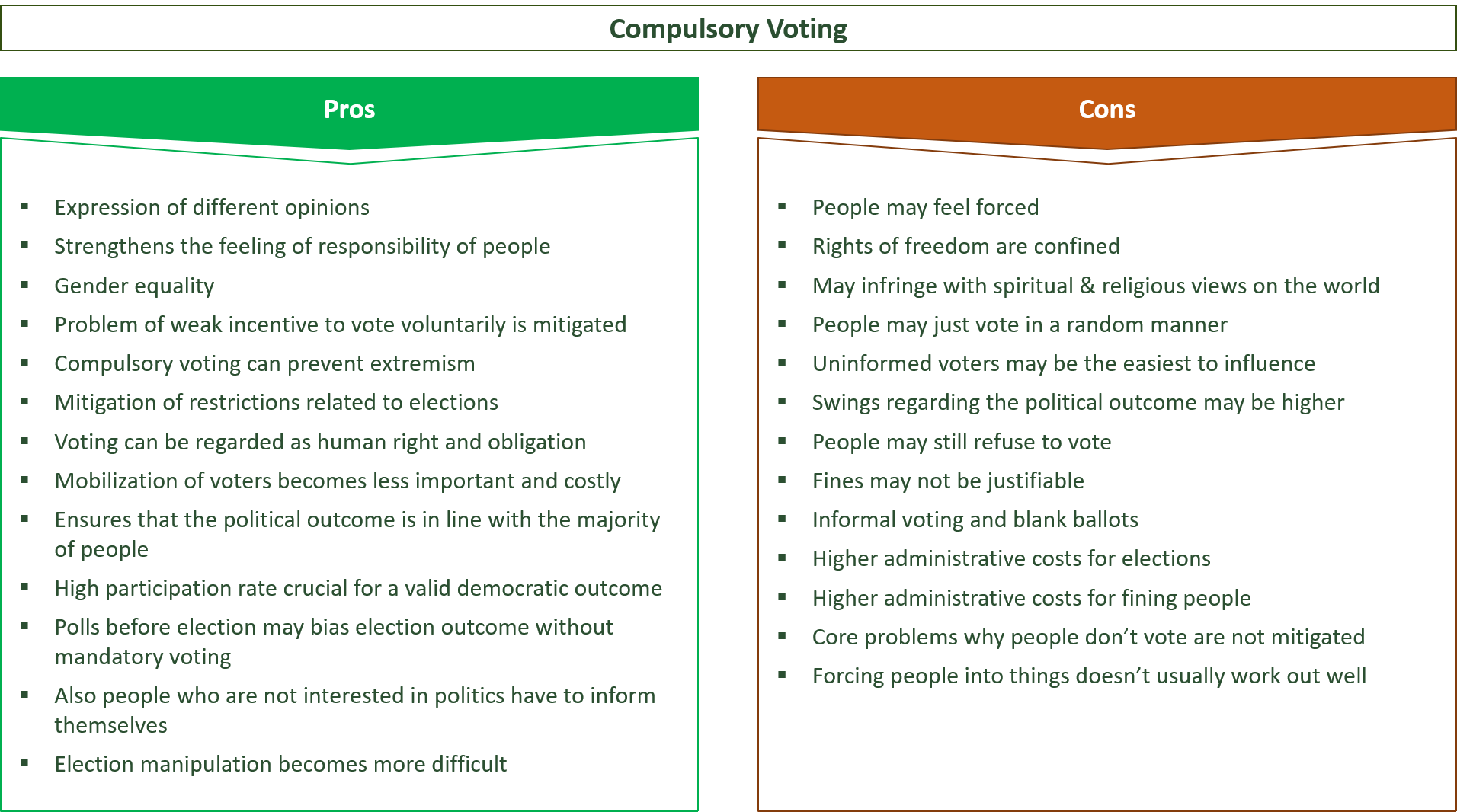 advantages and disadvantages of compulsory voting systems