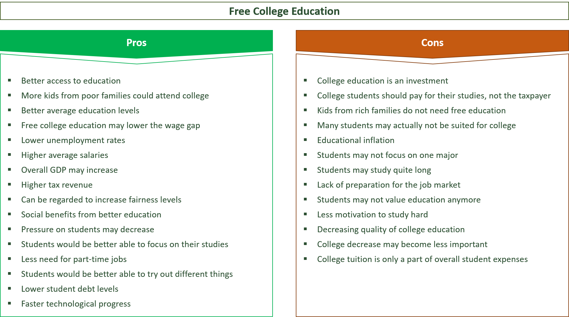 advantages and disadvantages of free college