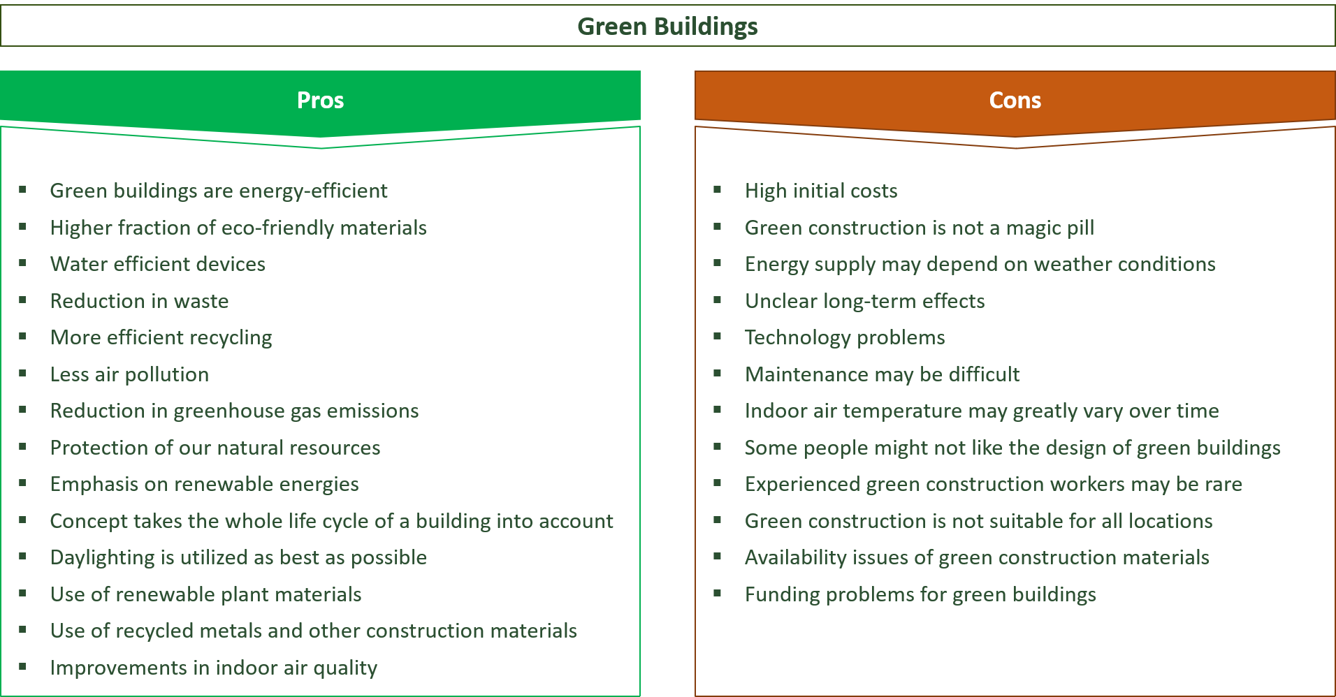 advantages and disadvantages of green buildings and green construction