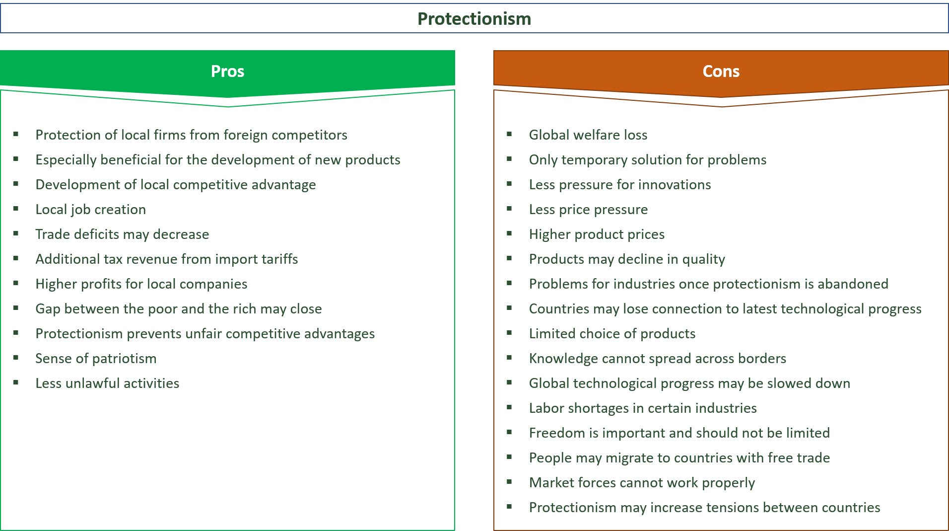 advantages and disadvantages of protectionism
