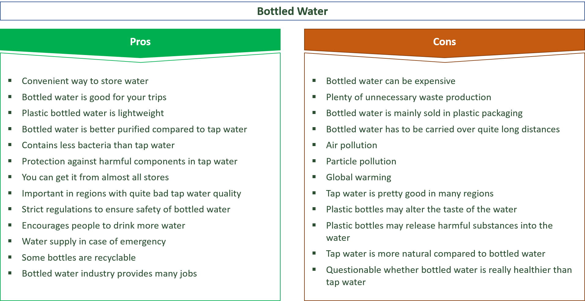 advantages and disadvantages of bottled water and tap water