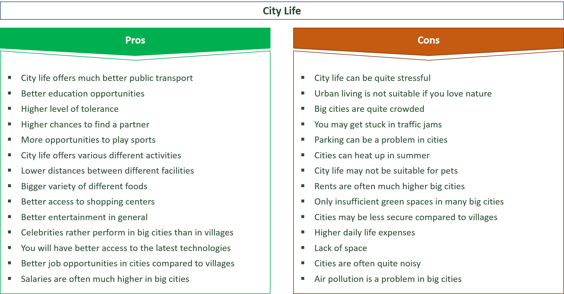 advantages and disadvantages of city life vs. countryside life