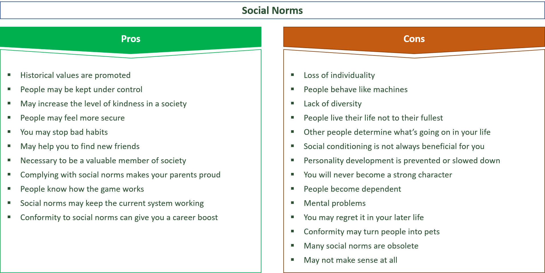 advantages and disadvantages of social norms