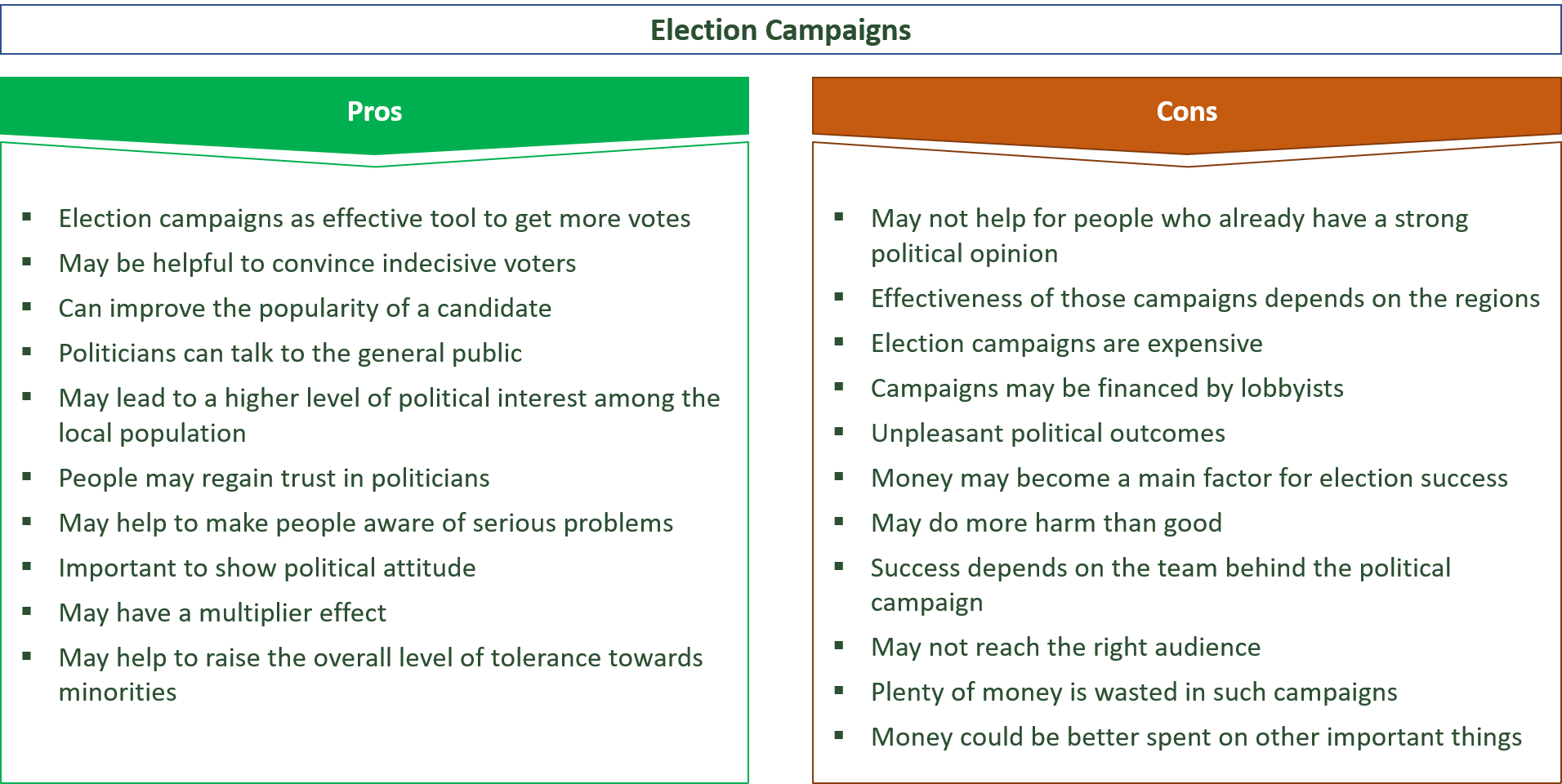 advantages and disadvantages of election campaigns