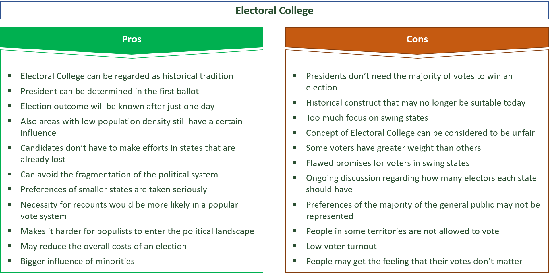 advantages and disadvantages of electoral college vs. popular vote