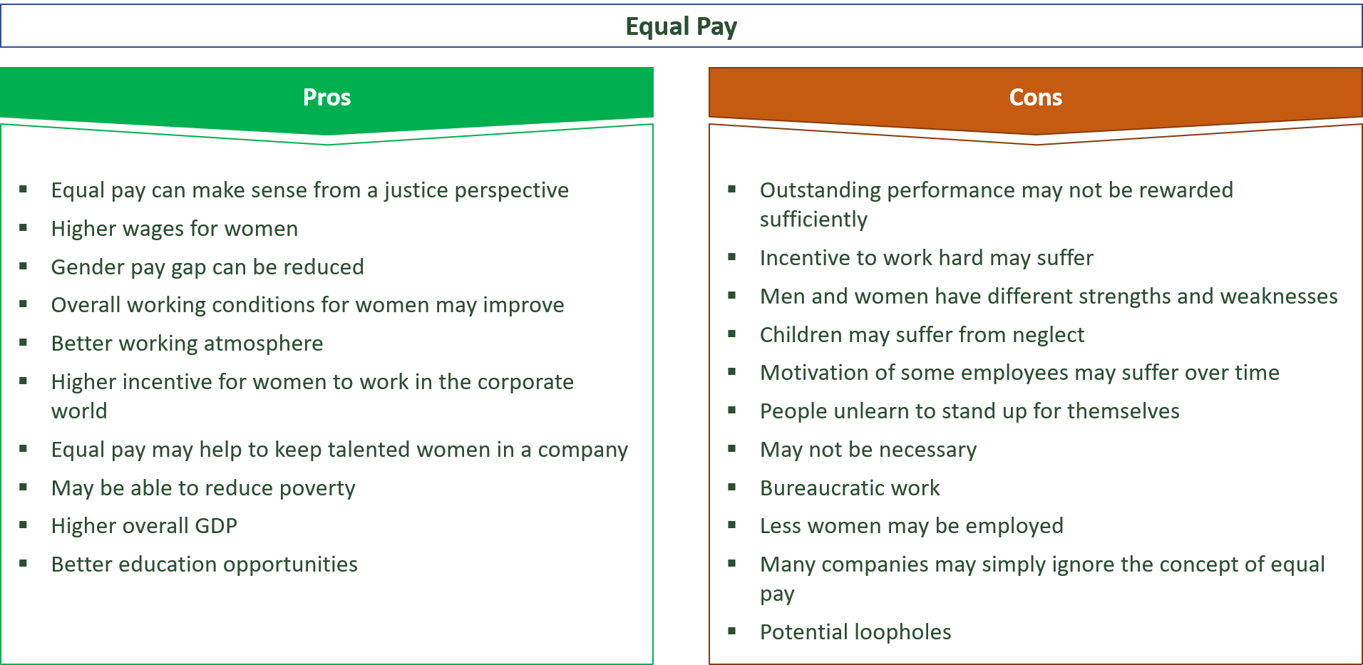 advantages and disadvantages of equal pay