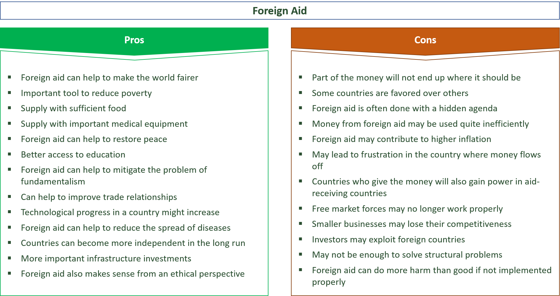advantages and disadvantages of foreign aid