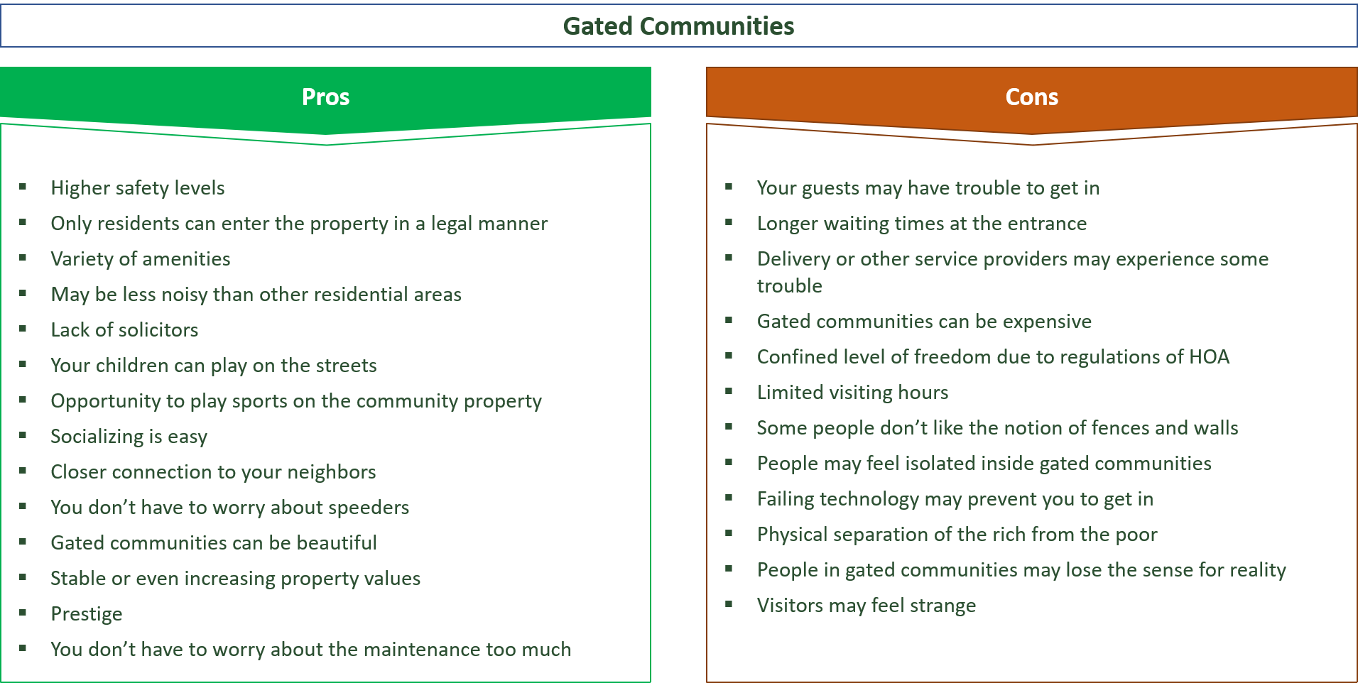 advantages and disadvantages of gated communities