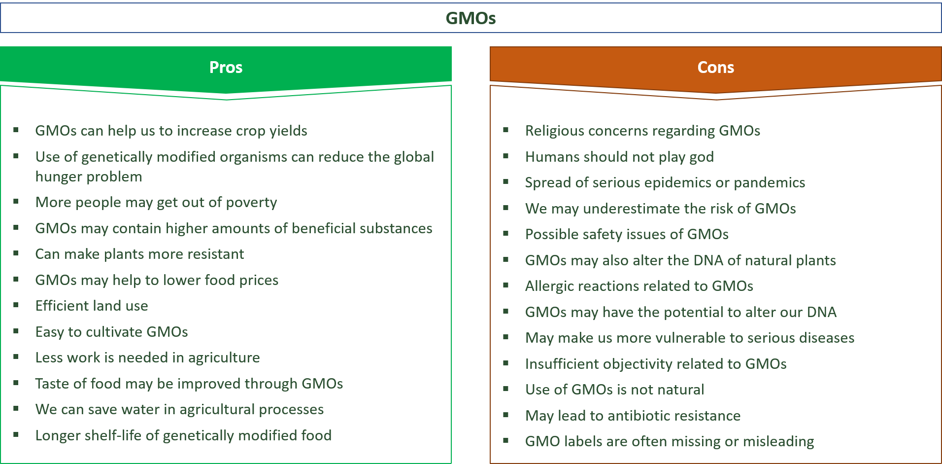 advantages and disadvantages of gmos