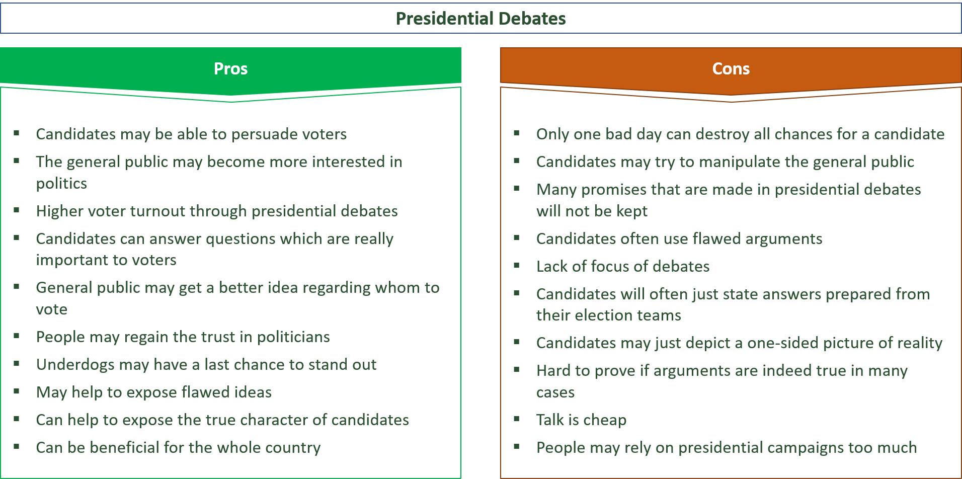 advantages and disadvantages of presidential debates