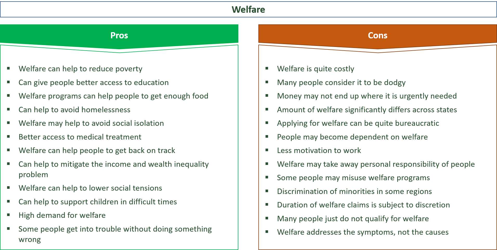 advantages and disadvantages of welfare