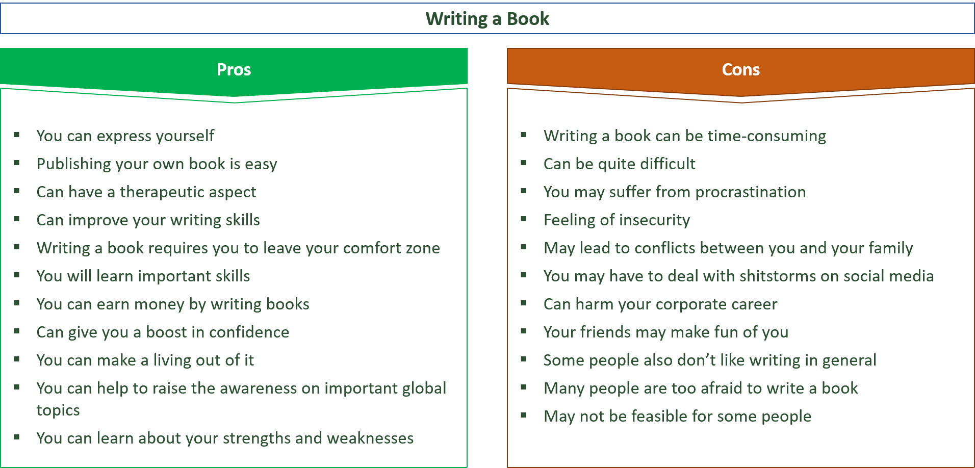 advantages and disadvantages of writing books