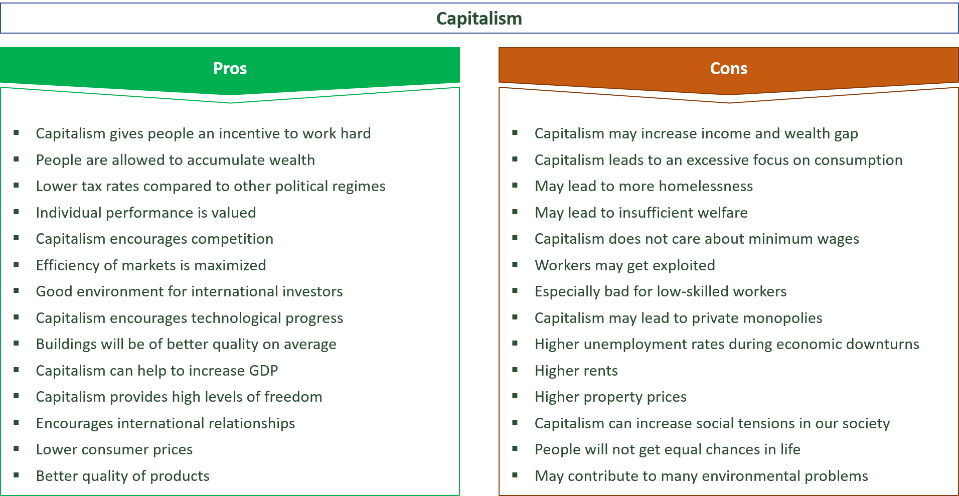 advantages and disadvantages of capitalism