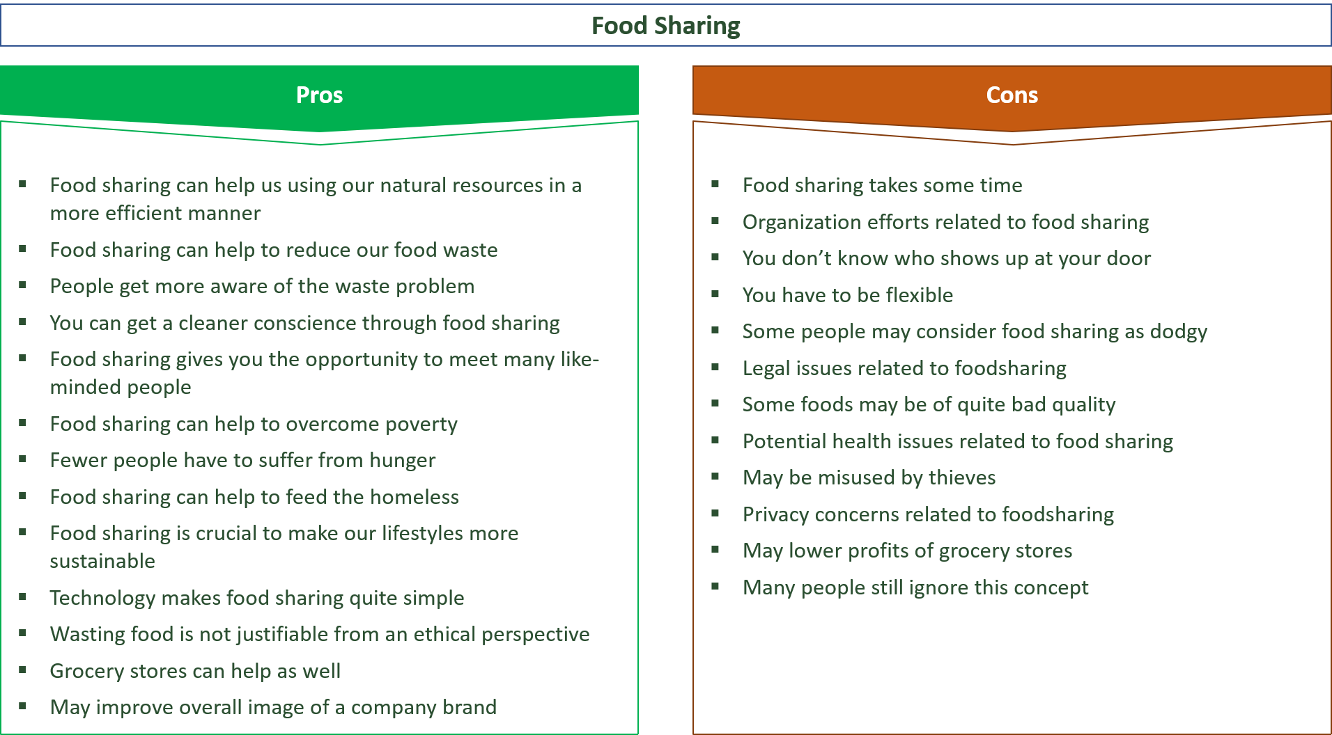 advantages and disadvantages of food sharing