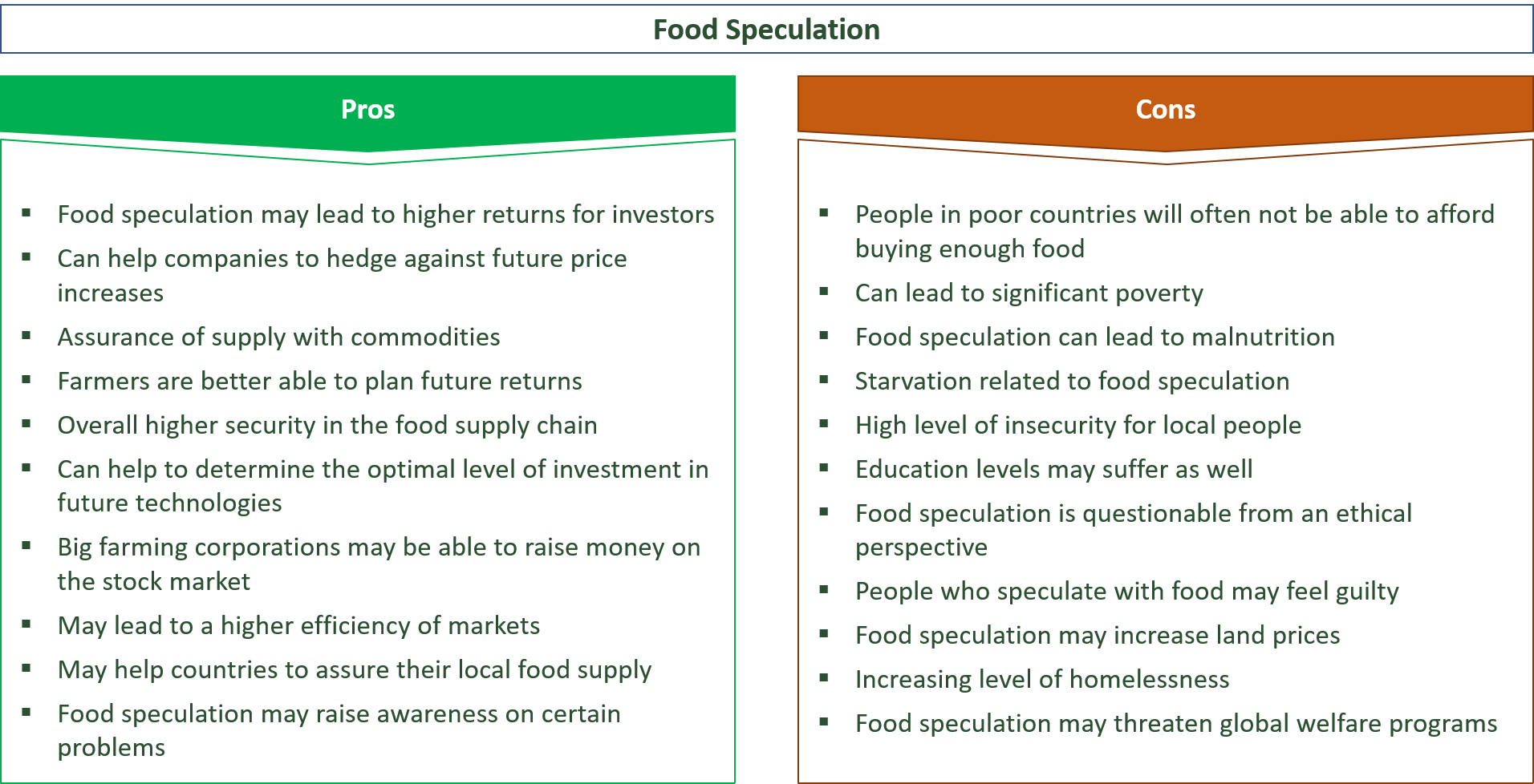 advantages and disadvantages of food speculation
