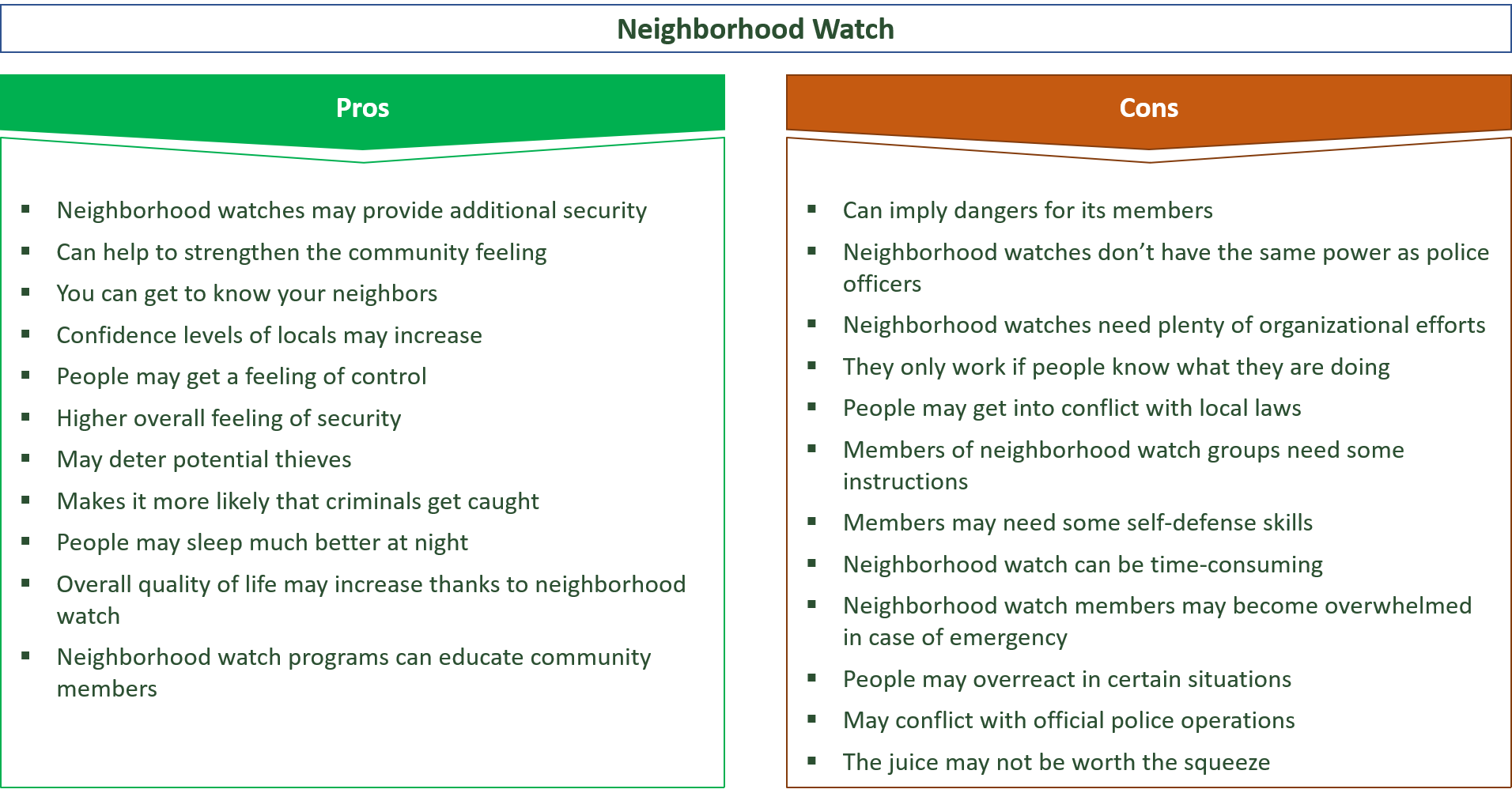 advantages and disadvantages of neighborhood watch