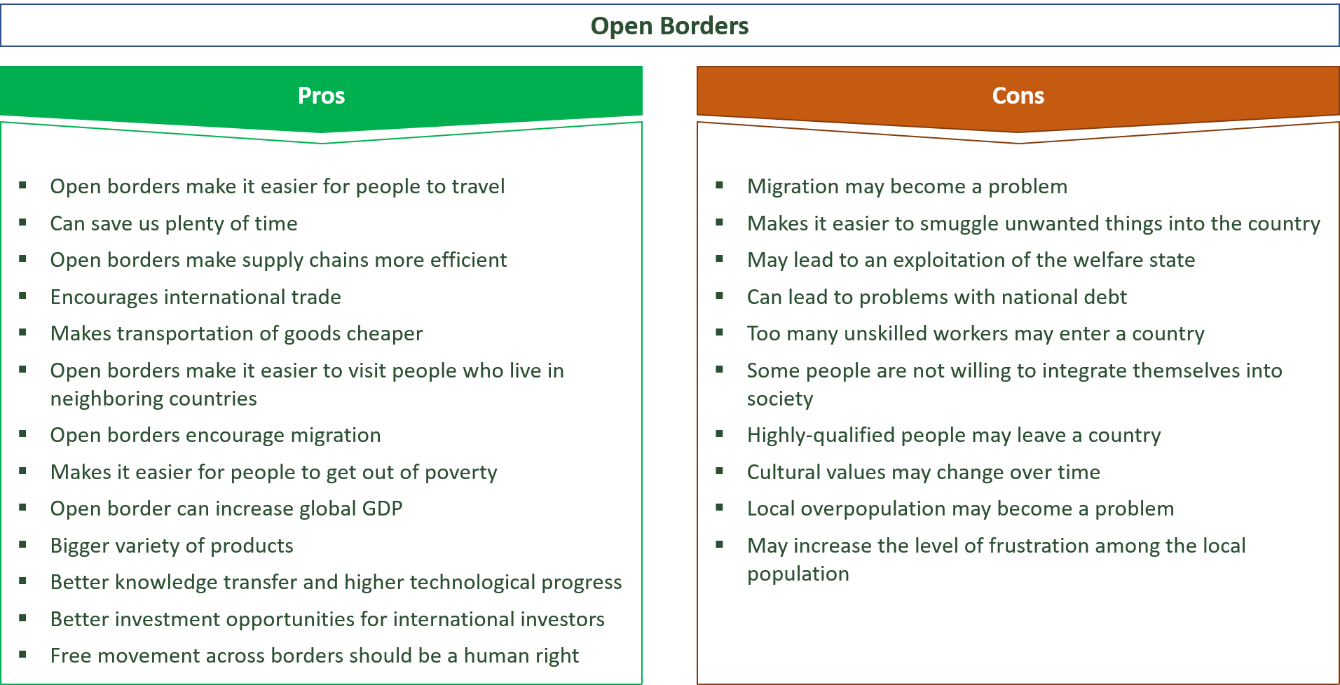 advantages and disadvantages of open borders vs. closed borders