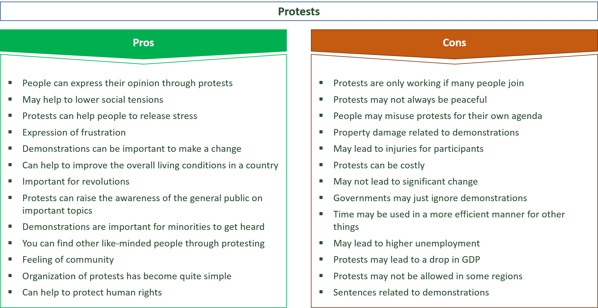 advantages and disadvantages of protests and demonstrations