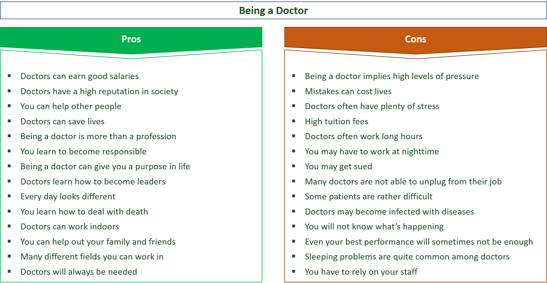 advantages and disadvantages of being a doctor