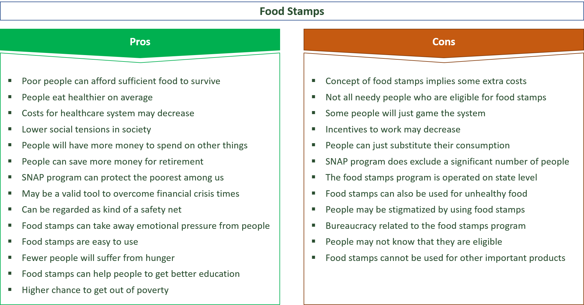 advantages and disadvantages of food stamps